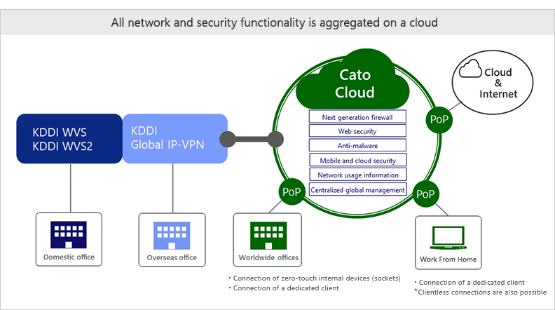 Cato Cloud service diagram